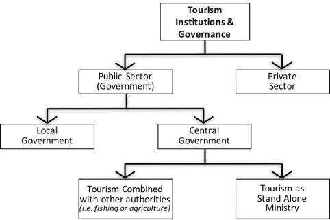 tourismgovchart